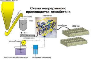 Непрерывное производство пенобетона
