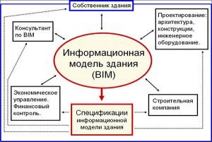 BIM взаимодействие