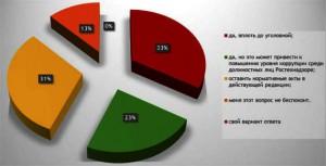 Опрос по надобности СРО. Результаты