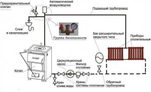 Схема установки расширительного бака в СО